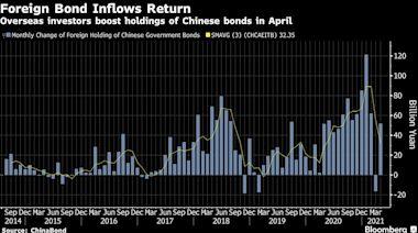 今日論市:外資對殖利率的追逐讓中國債券再次成為香餑餑