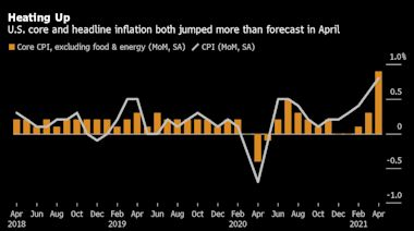 美國4月CPI創2009年以來最大漲幅且遠超預期 加劇通膨壓力之辯 (更正)