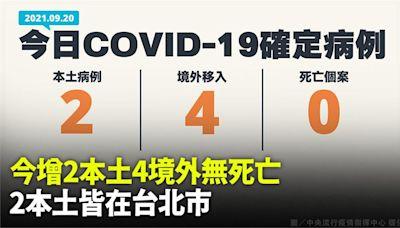 新增2例本土、無死亡 境外移入+4 本土個案皆在台北市