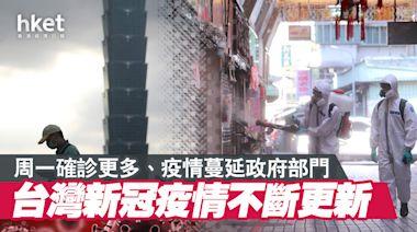 【台灣疫情】文字直播:今日確診料更多、醫院爆感染、台股急挫(不斷更新) - 香港經濟日報 - 中國頻道 - 社會熱點