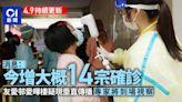 新冠肺炎.最新|增10人打疫苗後送院 一人接種復必泰後頸腫