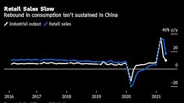 中國經濟復甦仍不均衡 消費遜於預期
