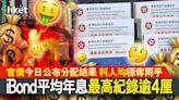 【iBond 2021】iBond首掛有望速賺1200元 長揸3年回報更着數? - 香港經濟日報 - 即時新聞頻道 - 即市財經 - Hot Talk