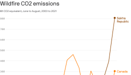 Northern Hemisphere wildfires this summer set records for their carbon dioxide emissions