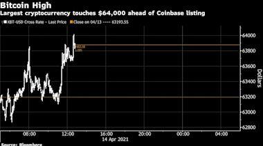 比特幣突破64000美元天價 Coinbase上市似代表華爾街更能接受加密貨幣