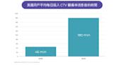 CTV是什麼?CTV、OTT差別?2021年智慧/聯網電視市場與廣告趨勢