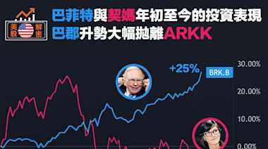 【美股解密】巴菲特與契媽年初至今的投資表現,巴郡升勢大幅拋離ARKK