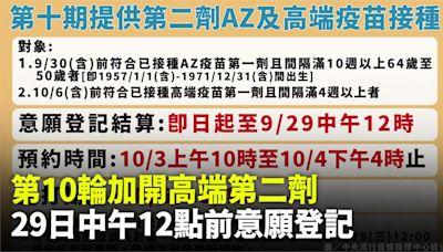 第10輪加開高端第二劑接種!9/29中午12點前意願登記-台視新聞網