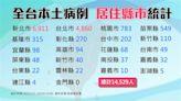 不斷更新/台灣確診+4都是境外!確診分布縣市一覽表