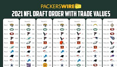 Trade value of every Green Bay Packers draft pick in 2021