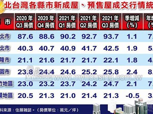 北台灣4區Q3房價創新高