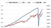《美股》就業增長優於預期 三大指數同步創新高