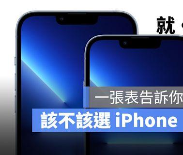 iPhone 13、iPhone 13 Pro 怎麼選?一張表告訴你 iPhone 13 Pro 強在哪 - 蘋果仁 - 果仁 iPhone/iOS/好物推薦科技媒體