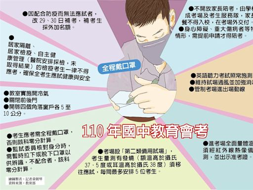 國中會考公布防疫措施 不開放陪考、英聽照考