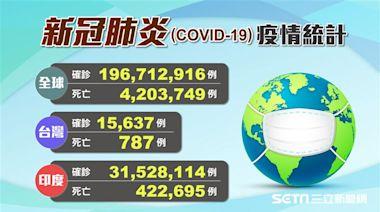 不斷更新/近2億人確診新冠肺炎 全球最嚴重前10國一覽