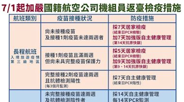 機組員檢疫7月加嚴 指揮中心︰83%打完第1劑疫苗