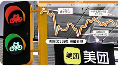 橫掃亂象/美團「二選一」壟斷 罰41.5億ADR反升4%\大公報記者 李昌鴻