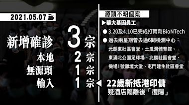 華大員工打兩劑BNT仍中招 曾訪多個檢測站 專家憂防疫存疏漏 | 蘋果日報