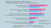 Report: Most Parents, Teachers Support Student Surveillance Tech