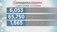 Colorado Reports More Than 6,000 New COVID Cases Since Wednesday