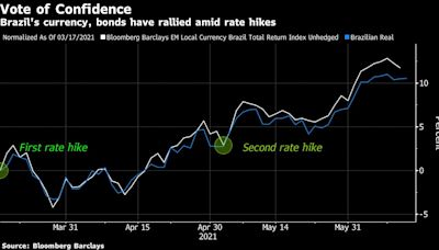 Bond Funds Cheer Emerging Markets Moving Fast to Choke Inflation