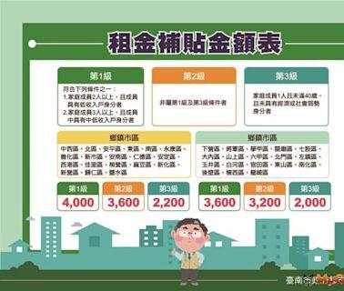 台南住宅補貼8/2日起受理申請一個月