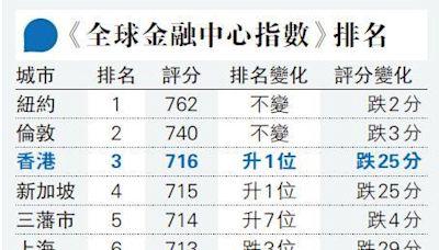 港金融中心排名升至全球第三 僅高新加坡1分 營商環境排名持續下跌 - 20210925 - 報章內容 財經