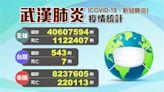 不斷更新/台灣今增3確診!全球感染人數破4千萬