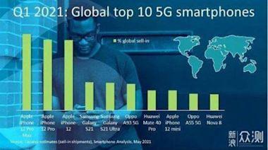 目前最暢銷的5G手機不是iPhone12,而是它