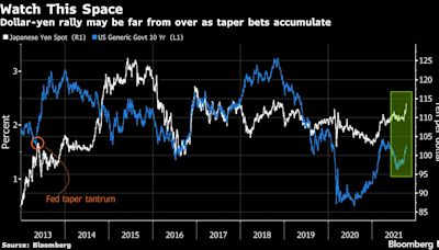Weaker Yen Emerges as Key Trend to Trade on Amid Fed Taper Bets