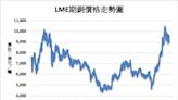 《金屬》市場擔憂暫緩解 LME基本金屬多數上漲