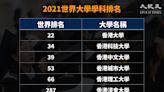 世界大學排名 港大跌出亞洲前三 中大理大排名升
