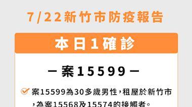 新竹市 +1 男桃園訪友確診 足跡含超商、美髮店、藥妝店、蒸餃店
