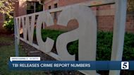 TBI Report: Crime in Tennessee decreased during COVID-19 pandemic shutdown