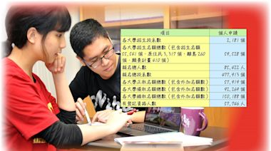大學申請明起填志願 統一分發20日揭曉