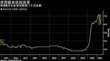 香港失業率連續第三個月下降 創一年新低