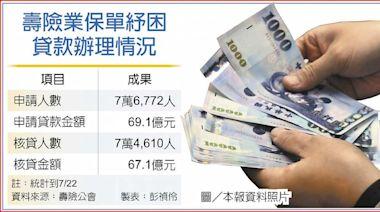保單紓困申貸 3周破69億 - A9 金融稅務 - 20210724 - 工商時報