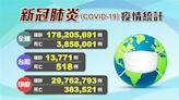 台灣+187本土確診 全球疫情一覽