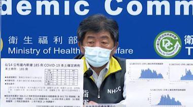 6/14疫情 新增本土185例、15例死亡