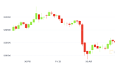 Market Wrap: Bitcoin Hits Two-Month High After Late Day Surge