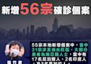 【新型肺炎】新增56宗確診個案 張竹君:大部分為南亞籍人士