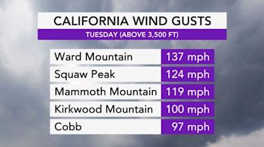 'Extraordinary wind gusts' spark fires, power outages across Calif.