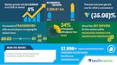 Online Travel Booking Platform Market Size, Share, Trends, Industry Analysis, and Opportunities  Insights on Key Performing Segments and...