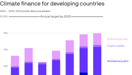 New studies show gap between multilateral climate goals and what's actually happening
