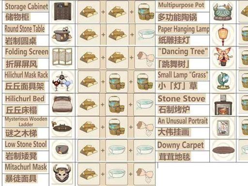 【原神】丘丘夢工坊15種家具合成表配方,一次搞定120個原石。 - 敗家達人推薦