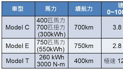 鴻海3款原型電動車與Tesla超級比一比 你怎麼選
