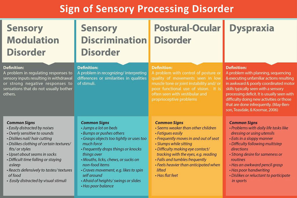 What is occupational therapy for Visual motor processing disorder