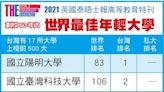 2021世界最佳年輕大學排名,亞大全台私大第一!