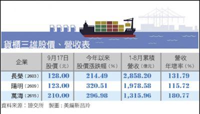 〈財經週報-運輸類股〉塞港問題難解 貨櫃海運看旺到明年