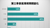 中信調查:看跌Q3房價民眾 增逾10個百分點